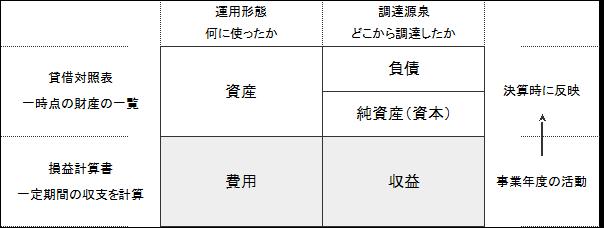 zuhyou1